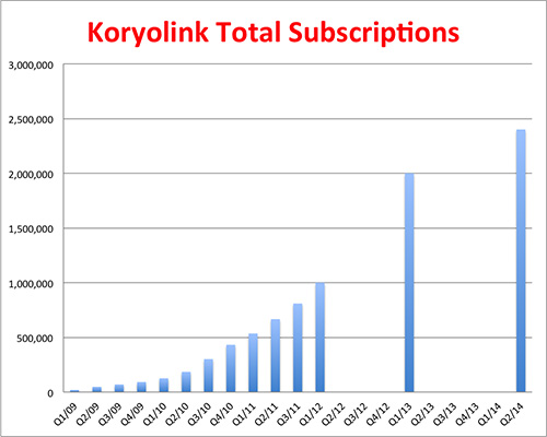 Total subscriptions to the Koryolink network (Graphic: North Korea Tech)