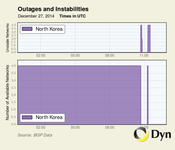 An outage on North Korea's Internet connection on December 27, 2014