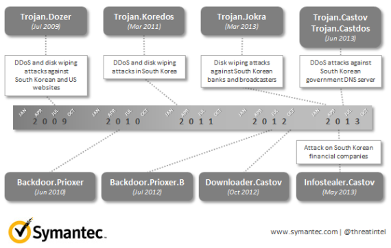 This graphic, provided by computer-security company Symantec, shows four years of activity by the Dark Seoul hacking group
