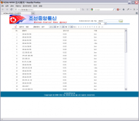The KCNA web analytics page, as captured by Dino Beslagic