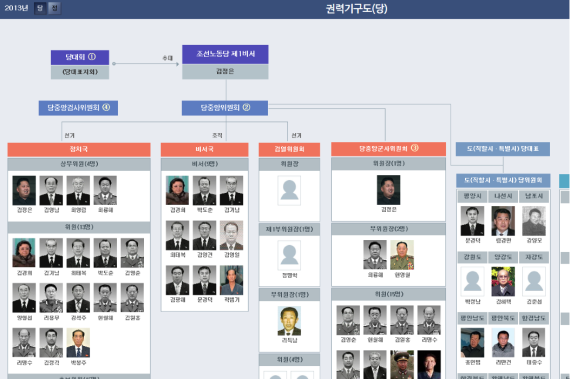 A page showing the political power structure on the North Korea Information Portal