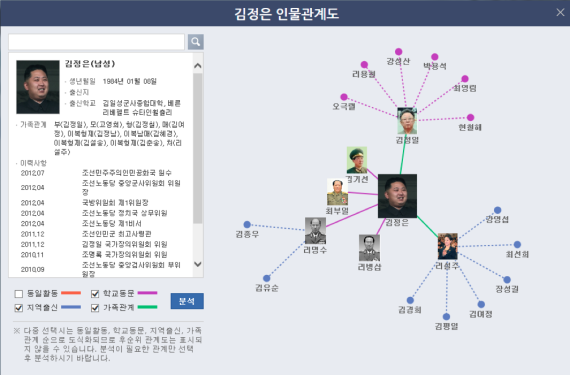 A page showing relationships between DPRK leaders on the North Korea Information Portal