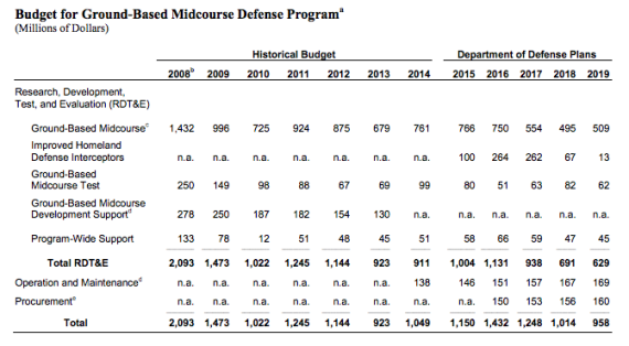 Congressional Budget Office estimate of cost of the Missile Defense Agency's Ground-Based Midcourse Defense (GMD) program