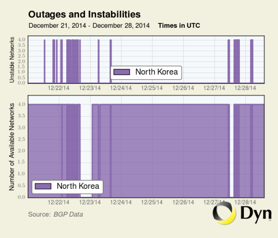 Outages between North Korea and the Internet from December 23 to December 28, 2014