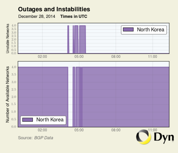 An outage between North Korea and the Internet on December 28, 2014