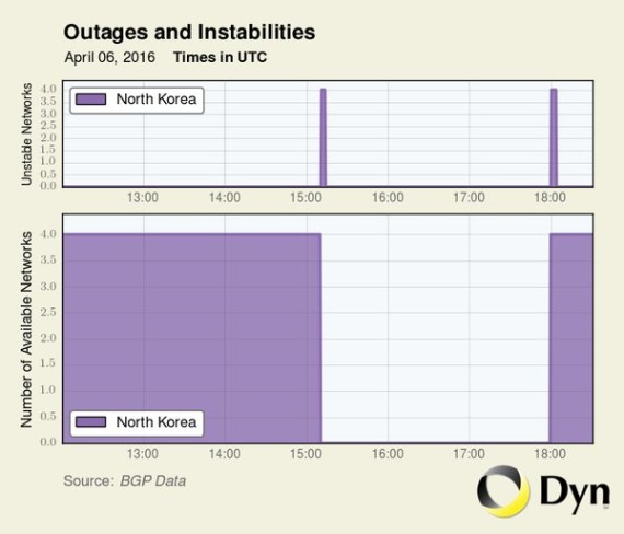 A graph showing an outage in North Korea's Internet connectivity from April 6 to 7, 2016. (Image: Dyn Research)