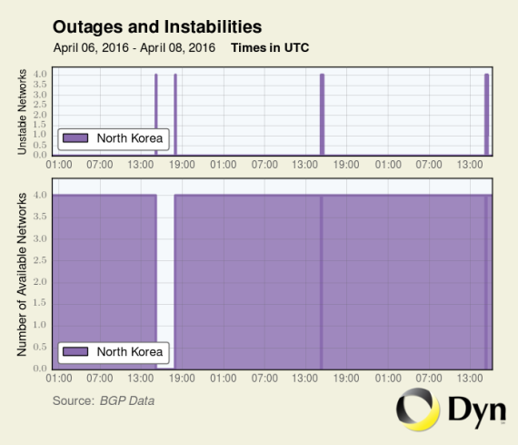 This graphic shows three successive Internet outages in North Korea over three days. (Graphic: Dyn Research)